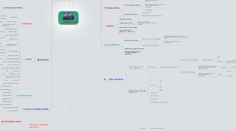 Mind Map: КОНФЕРЕНЦИЯ