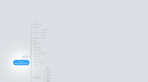 Mind Map: Каналы  привлечения трафика