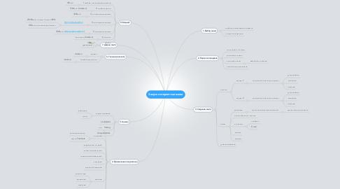Mind Map: Запуск интернет-магазина