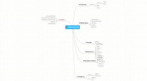 Mind Map: SKYPE- proizvodi