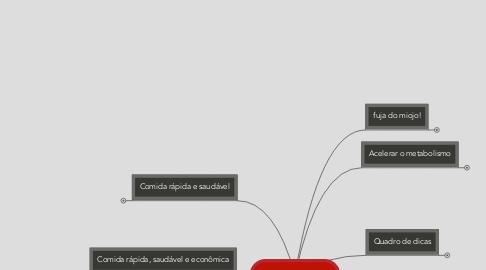 Mind Map: Comida Rápida
