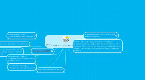 Mind Map: ИКТ - компетентность школьника