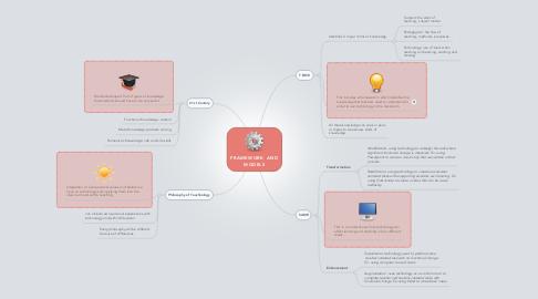 Mind Map: FRAMEWORK  AND MODELS