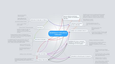 Mind Map: Estadísticas e Indicadores Culturales.