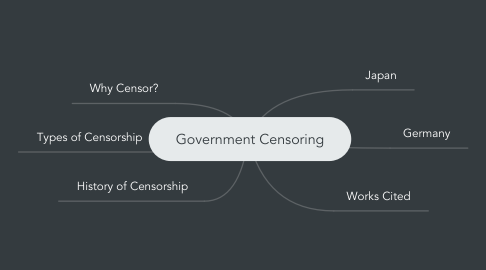 Mind Map: Government Censoring