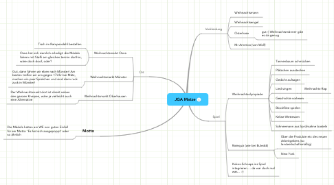 Mind Map: JGA Matze