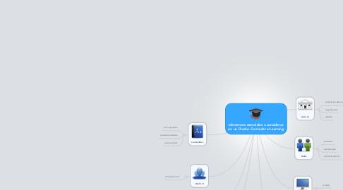 Mind Map: elementos esenciales a considerar en un Diseño Curricular e-Learning
