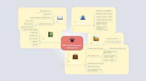 Mind Map: ИКТ-компетентность школьника