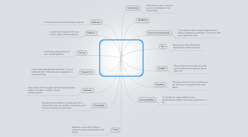 Mind Map: HEALTHY RELATIONSHIPS