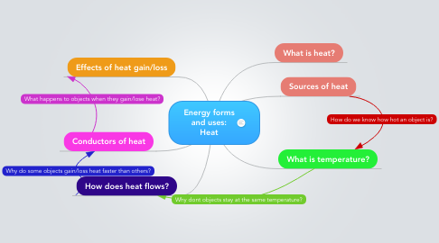 Mind Map: Energy forms and uses: Heat