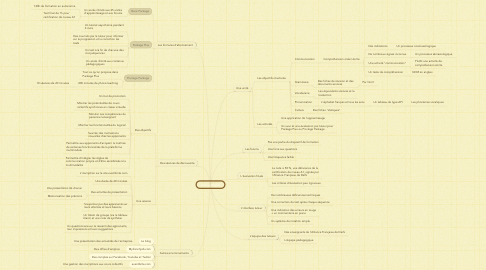 Mind Map: Click on French