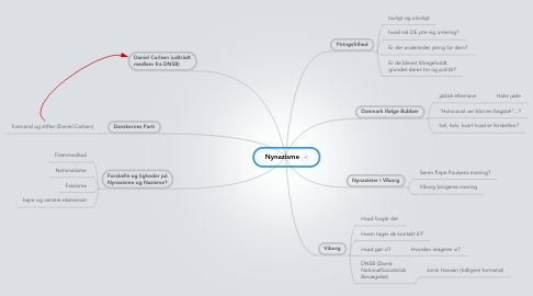 Mind Map: Nynazisme