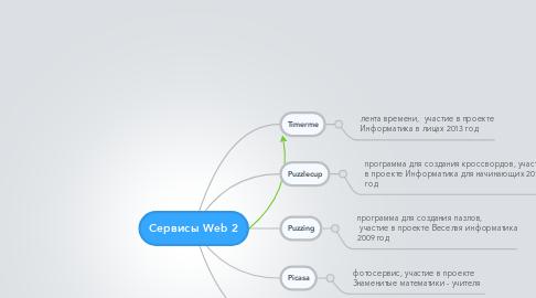 Mind Map: Сервисы Web 2