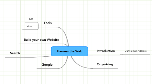 Mind Map: Harness the Web