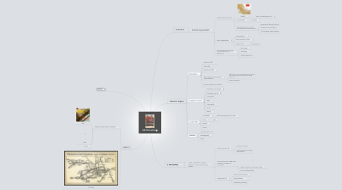 Mind Map: METROLAND