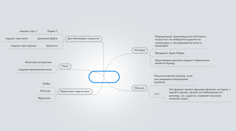 Mind Map: Подкаст