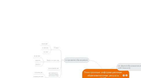 Mind Map: Электронные информационные образовательные ресурсы (ЭИР)