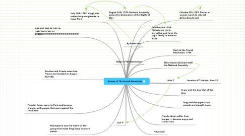 Mind Map: Events of The French Revolution