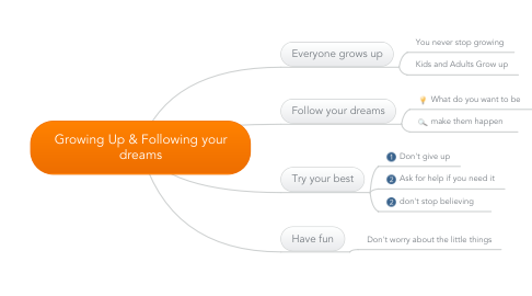 Mind Map: Growing Up & Following your dreams