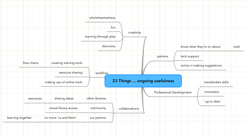 Mind Map: 23 Things ... ongoing usefulness
