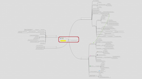 Mind Map: ITEC 805: Needs Assessment in Training Design Textbook Notes