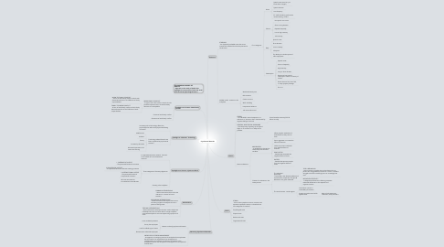 Mind Map: Psychosocial Hazards