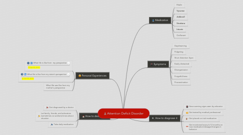 Mind Map: Attention Deficit Disorder