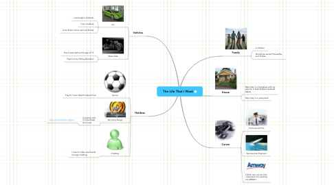 Mind Map: The Life That I Want