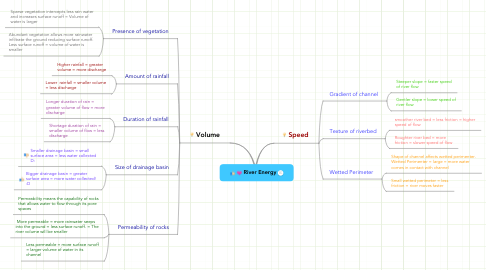 Mind Map: River Energy
