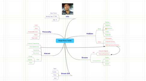 Mind Map: Kenjie Flores Taclob