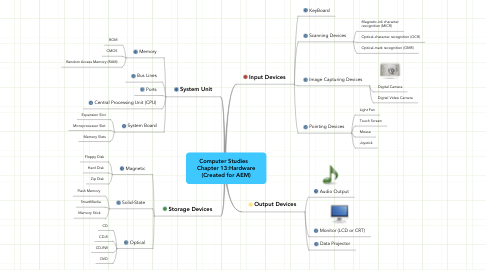 Mind Map: Computer Studies   