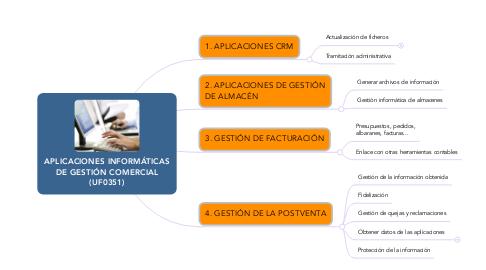Mind Map: APLICACIONES INFORMÁTICAS DE GESTIÓN COMERCIAL (UF0351)