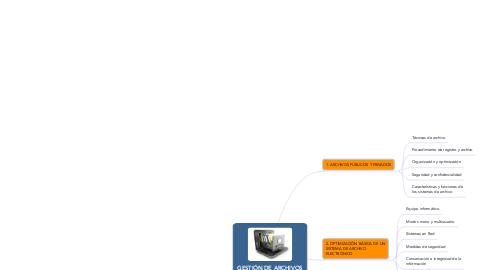 Mind Map: GESTIÓN DE ARCHIVOS (MF0978_2)