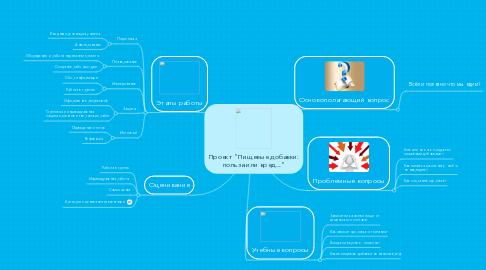 """Mind Map: Проект """"Пищевые добавки: польза или вред..."""""""