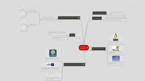 Mind Map: SISTEMA OPERATIU.