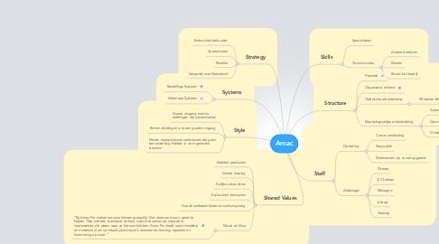 Mind Map: Amac