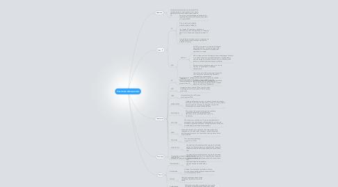 Mind Map: Fuente de Alimentación