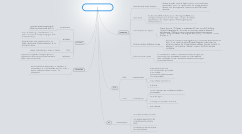 Mind Map: Font d'alimentacio