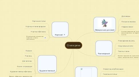 Mind Map: Стили речи