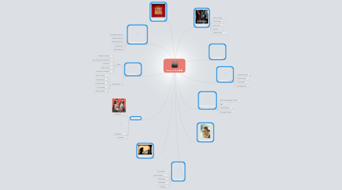 Mind Map: Genres of films
