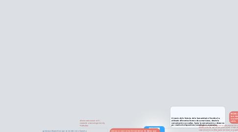 Mind Map: AVANCES TECNOLÓGICOS DE LA COMUNICACION