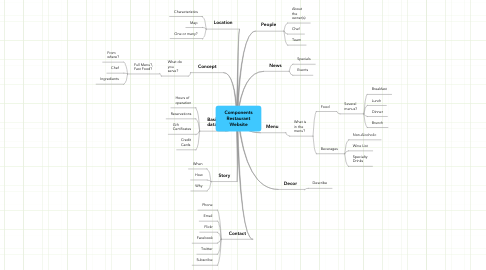 Mind Map: ComponentsRestaurantWebsite