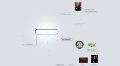 Mind Map: United States Government Structure