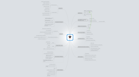 Mind Map: MOOCs