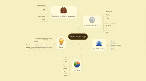 Mind Map: Mesa de trabajo