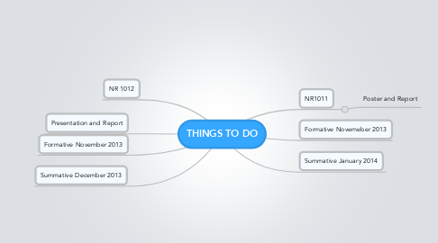 Mind Map: THINGS TO DO