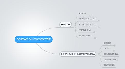 Mind Map: FORMACIÓN PSICOMOTRIZ