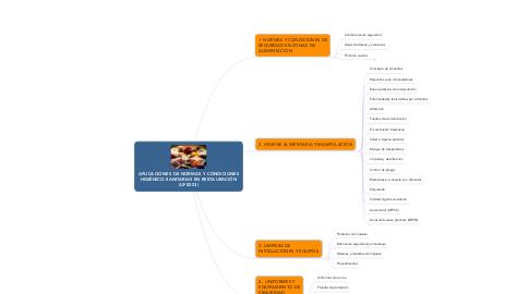Mind Map: APLICACIONES DE NORMAS Y CONDICIONES HIGIÉNICO-SANITARIAS EN RESTAURACIÓN (UF0053)