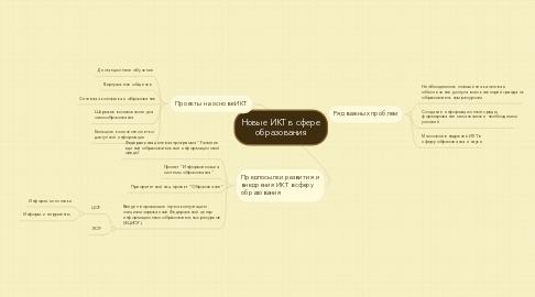 Mind Map: Новые ИКТ в сфере образования