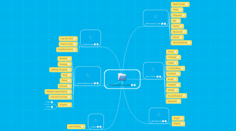 Mind Map: ImSeoArchive.com